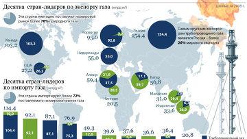 Мировой рынок газового экспорта и импорта