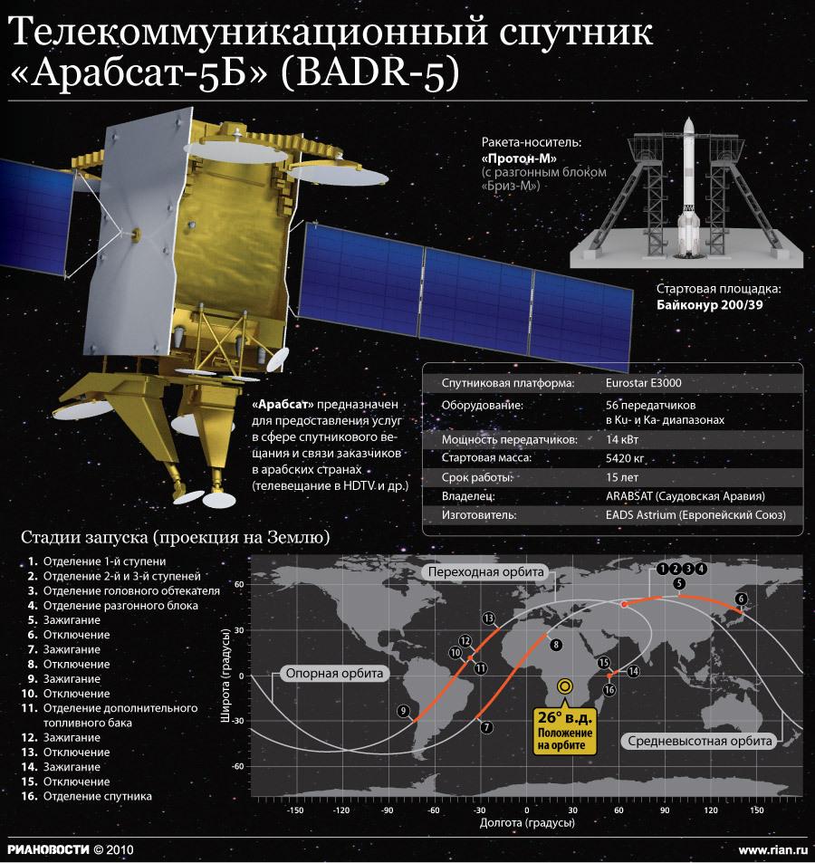 """Телекоммуникационный спутник """"Арабсат-5Б"""" (BADR-5)"""