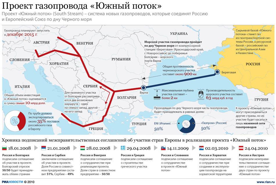 """Проект газопровода """"Южный поток"""""""