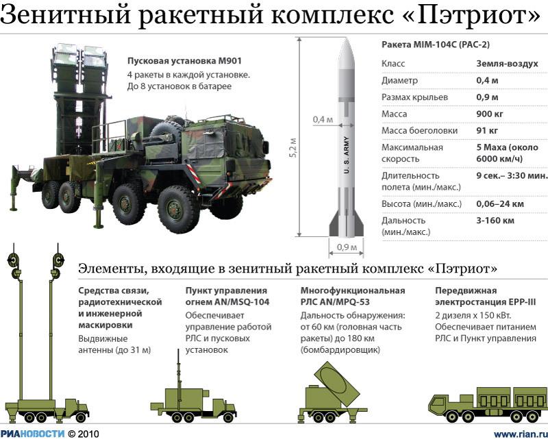 """Зенитный ракетный комплекс """"Пэтриот"""""""