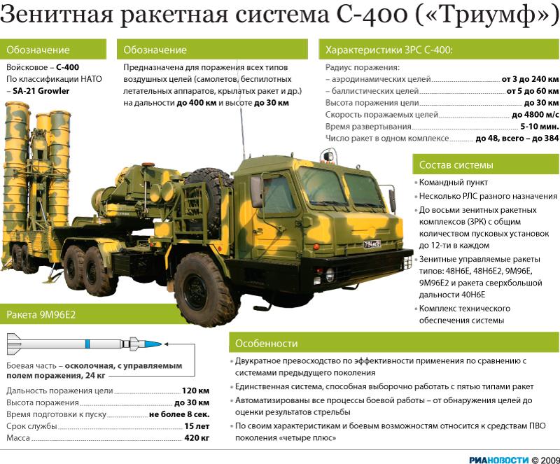 Зенитная ракетная система С-400 («Триумф»)