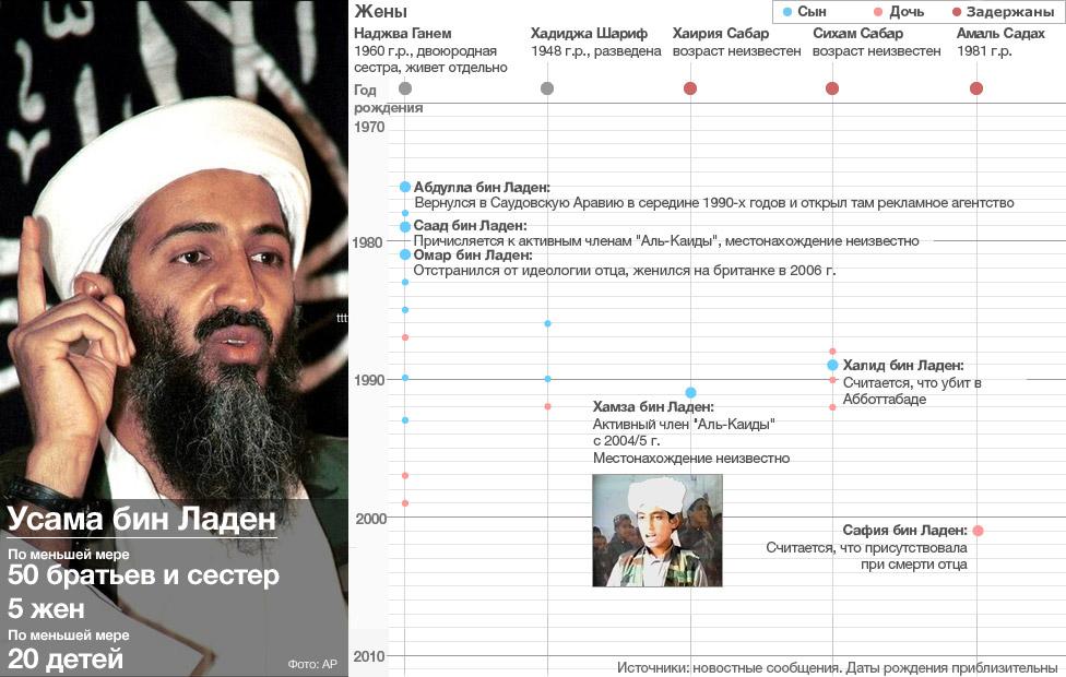 Жены и дети Усамы бин Ладена