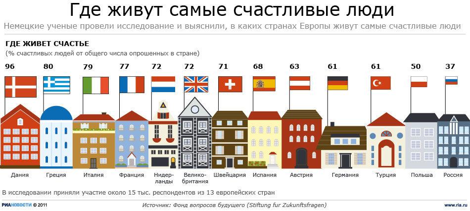 Самые счастливые жители Европы