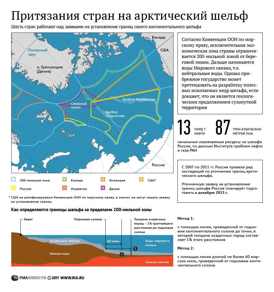 Притязания стран на арктический шельф