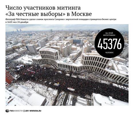 Число участников митинга «За честные выборы» в Москве