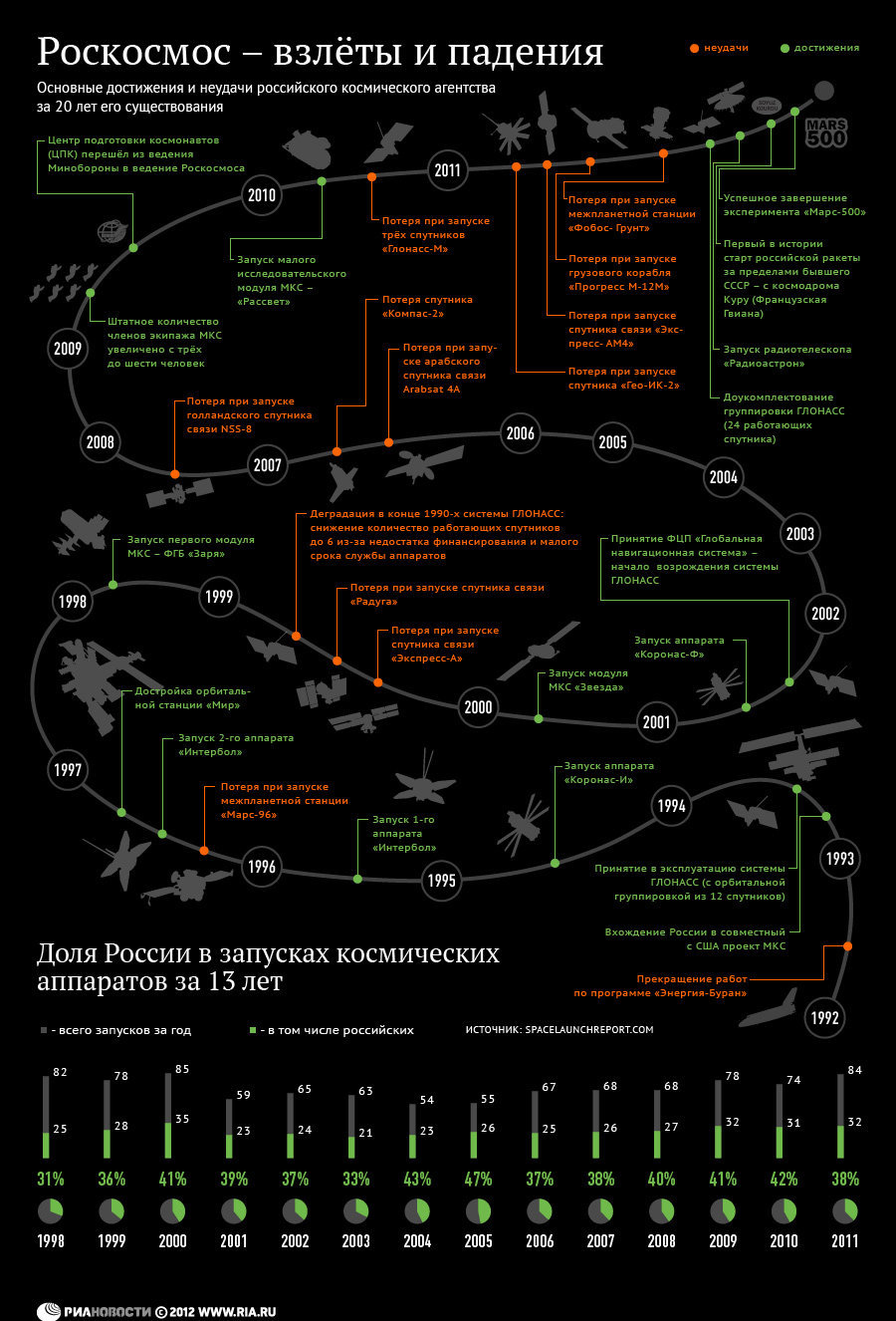 Двадцать лет Роскосмосу: взлеты и падения