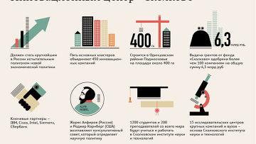 Основные факты об инновационном центре «Сколково»