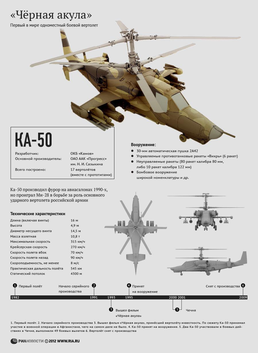Технические характеристики вертолета Ка-50
