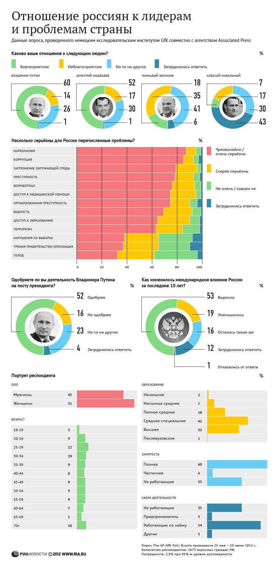 Отношение россиян к лидерам и проблемам страны