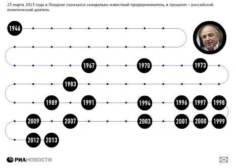 Жизненный путь Бориса Березовского