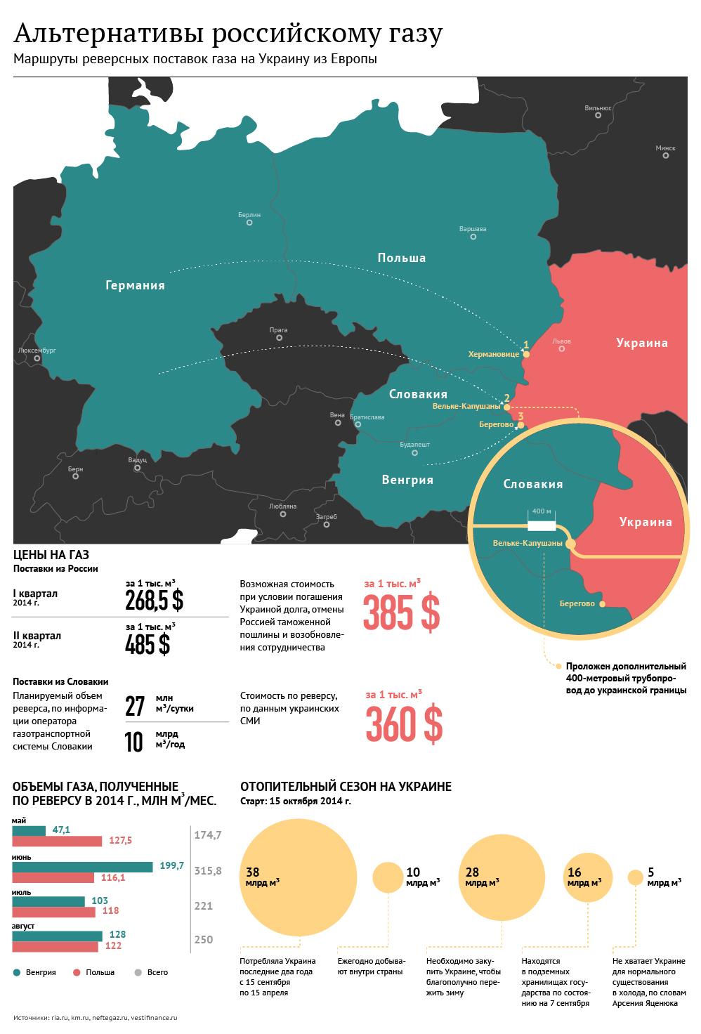 Альтернативы российскому газу для Украины