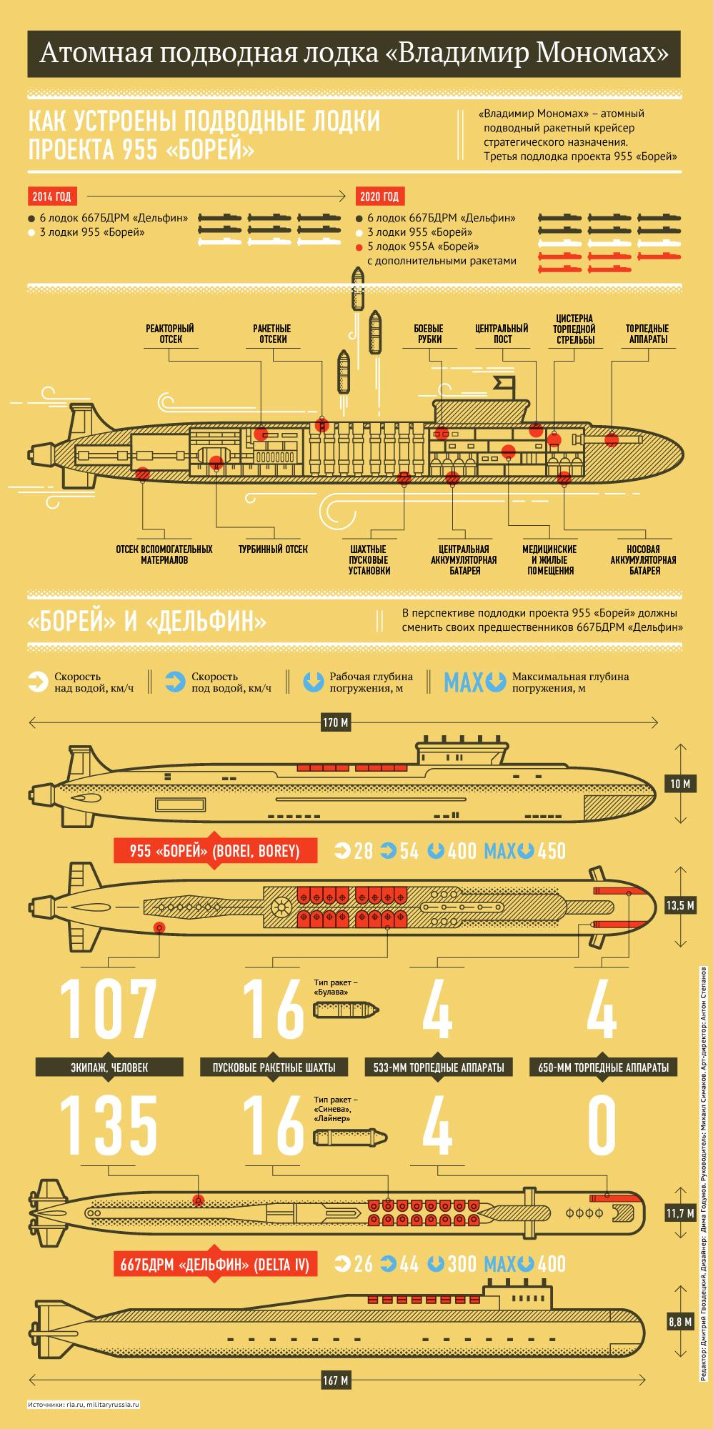 Атомная подводная лодка «Владимир Мономах»