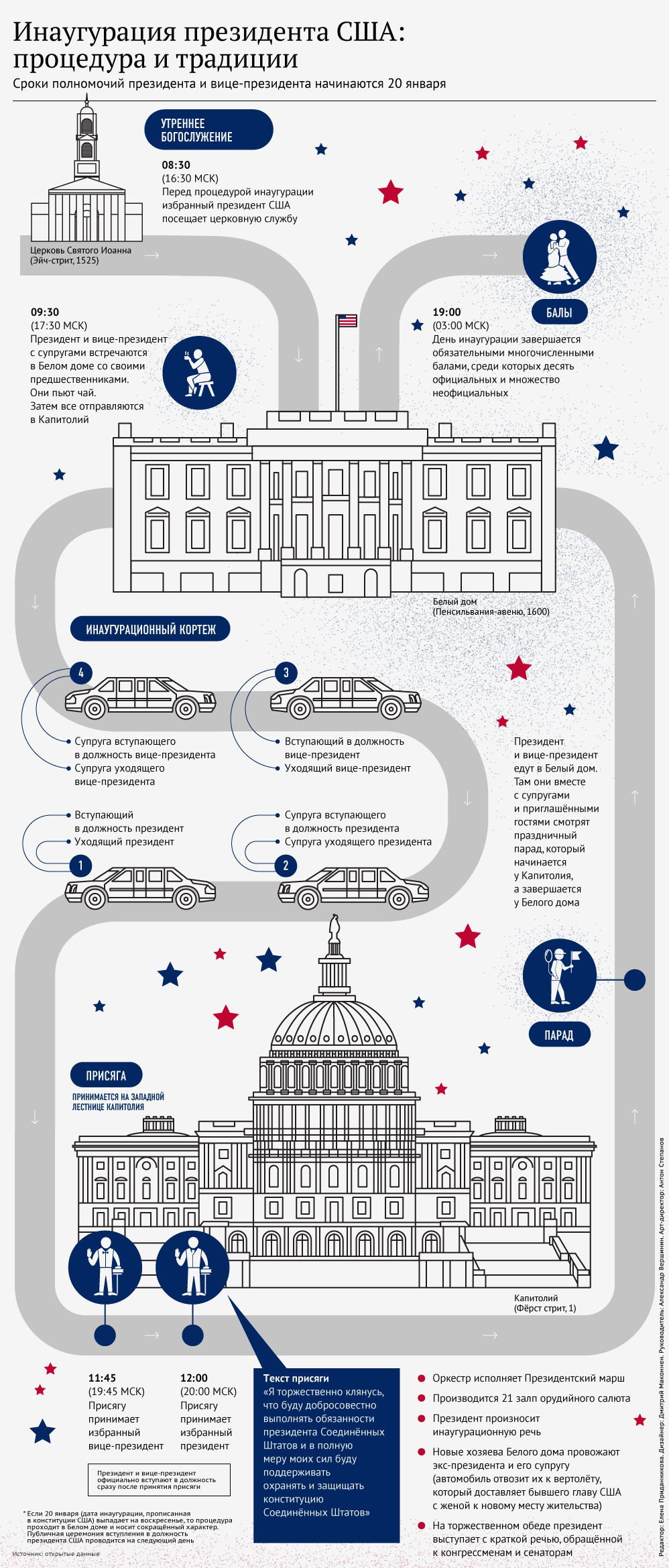 Процедура инаугурации президента США
