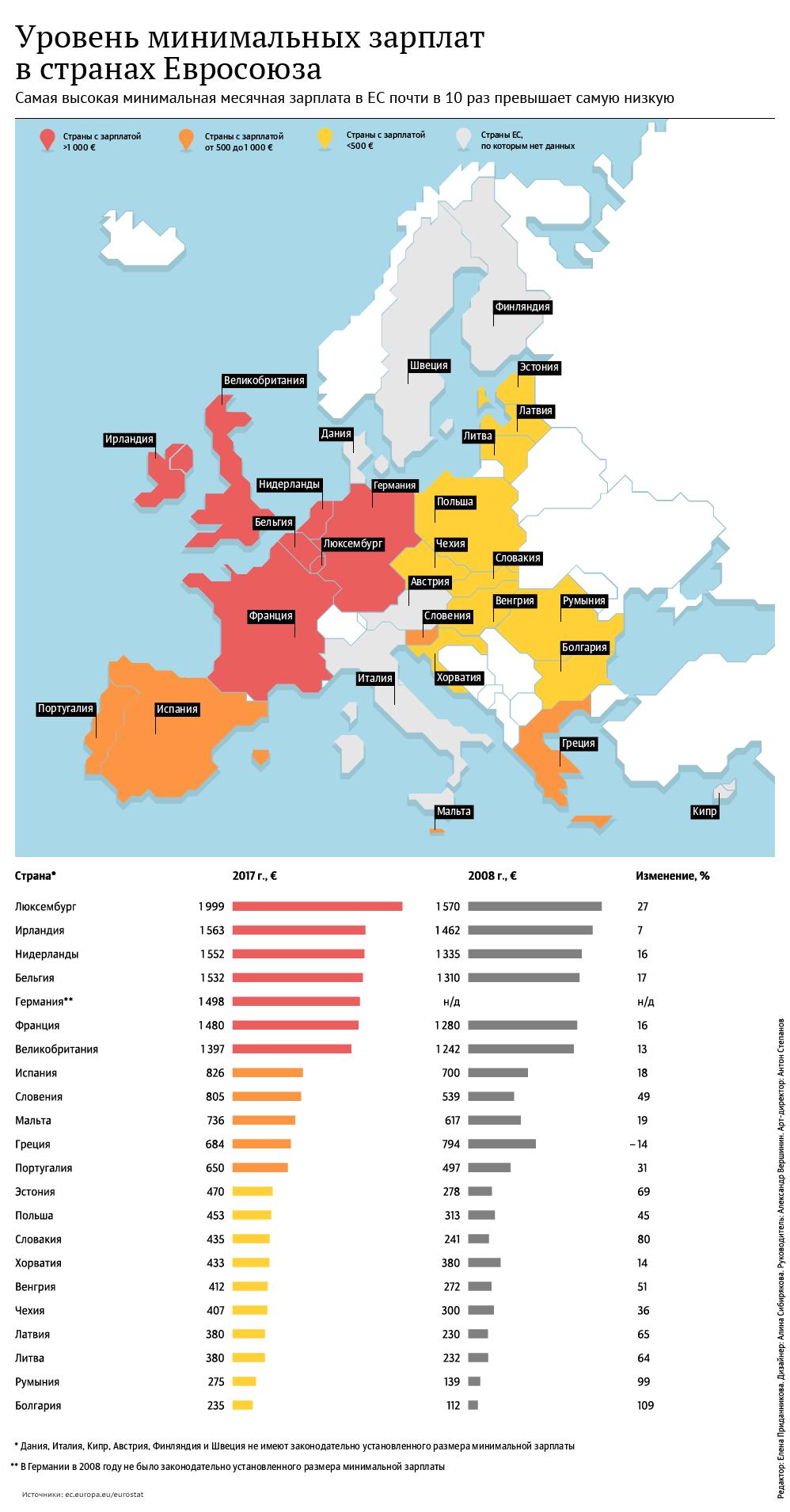 Минимальные зарплаты в странах Евросоюза
