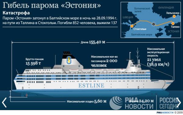 Паром «Эстония» затонул в Балтийском море в ночь на 28.09.1994 г. на пути из Таллина в Стокгольм. Погибли 852 человека, выжили 137